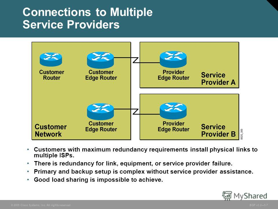 © 2005 Cisco Systems, Inc. All rights reserved. BGP v3.25-7 Connections to Multiple Service Providers Customers with maximum redundancy requirements install physical links to multiple ISPs. There is redundancy for link, equipment, or service provider