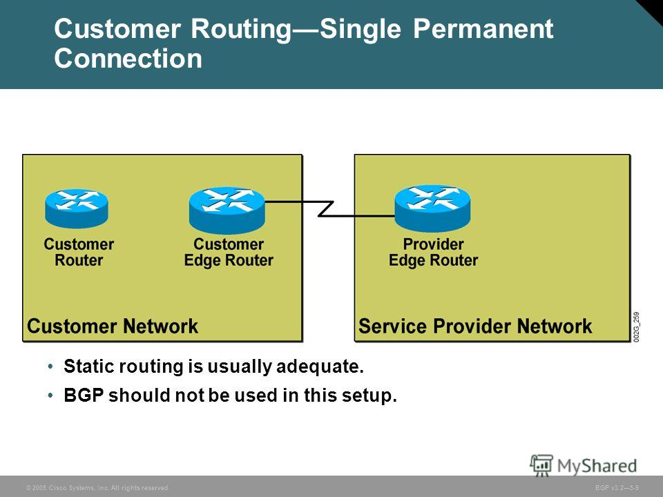 © 2005 Cisco Systems, Inc. All rights reserved. BGP v3.25-9 Customer RoutingSingle Permanent Connection Static routing is usually adequate. BGP should not be used in this setup.