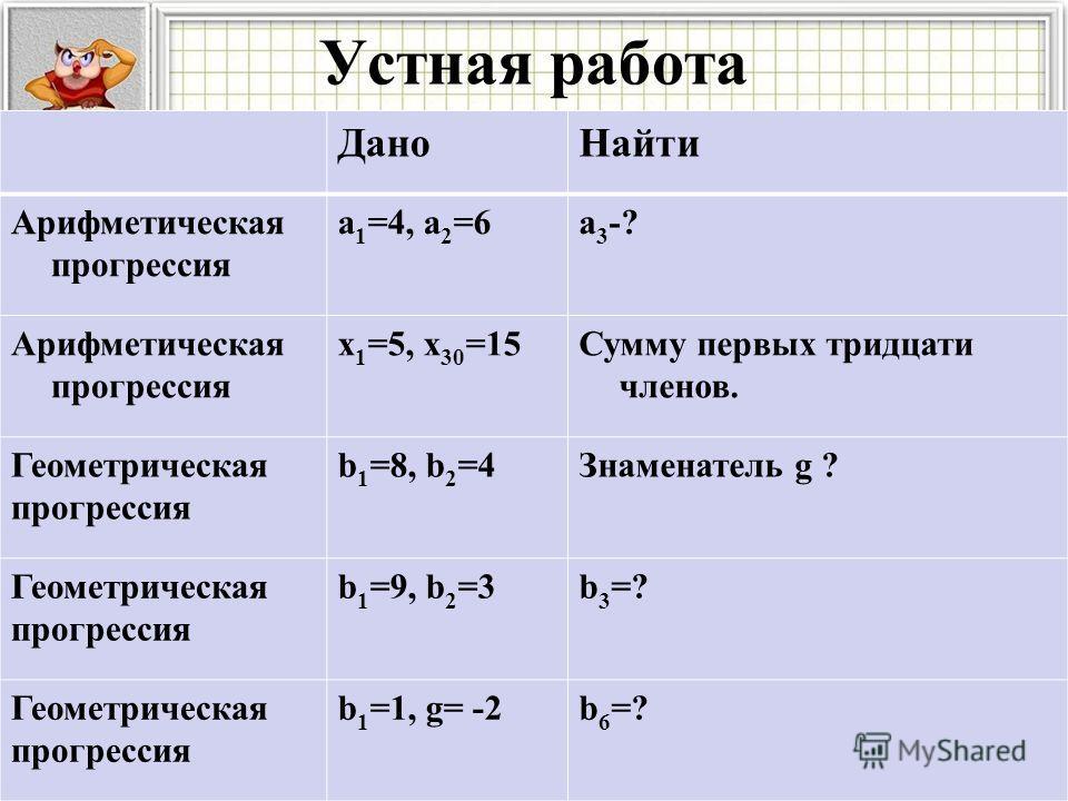 Устная работа Дано Найти Арифметическая прогрессия a 1 =4, a 2 =6a3-?a3-? Арифметическая прогрессия х 1 =5, х 30 =15Сумму первых тридцати членов. Геометрическая прогрессия b 1 =8, b 2 =4Знаменатель g ? Геометрическая прогрессия b 1 =9, b 2 =3b 3 =? Г