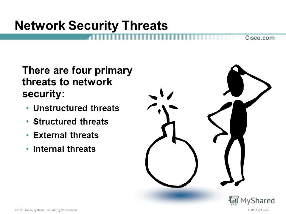© 2003, Cisco Systems, Inc. All rights reserved. CSPFA 3.12-6 Network Security Threats There are four primary threats to network security: Unstructured threats Structured threats External threats Internal threats