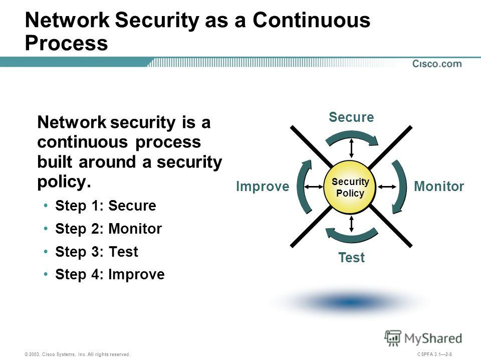 © 2003, Cisco Systems, Inc. All rights reserved. CSPFA 3.12-8 Network Security as a Continuous Process Network security is a continuous process built around a security policy. Step 1: Secure Step 2: Monitor Step 3: Test Step 4: Improve Secure Monitor