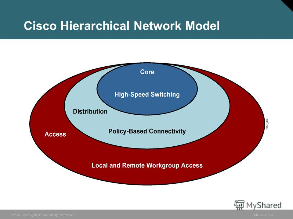 © 2006 Cisco Systems, Inc. All rights reserved.ONT v1.01-8 Cisco Hierarchical Network Model