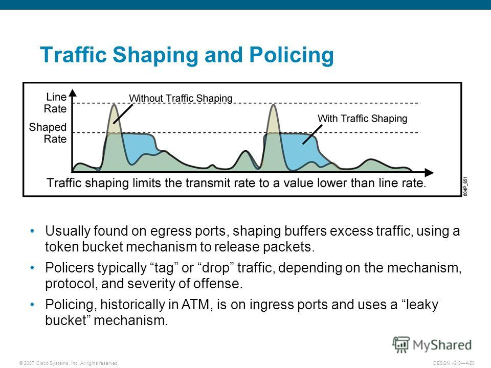 © 2007 Cisco Systems, Inc. All rights reserved.DESGN v2.04-20 Traffic Shaping and Policing Usually found on egress ports, shaping buffers excess traffic, using a token bucket mechanism to release packets. Policers typically tag or drop traffic, depen