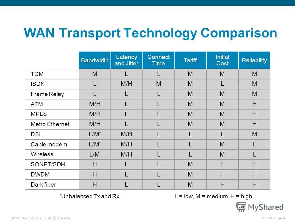 © 2007 Cisco Systems, Inc. All rights reserved.DESGN v2.04-4 L = low, M = medium, H = high WAN Transport Technology Comparison * Unbalanced Tx and Rx Bandwidth Latency and Jitter Connect Time Tariff Initial Cost Reliability TDM MLLMMM ISDN LM/HMMLM F