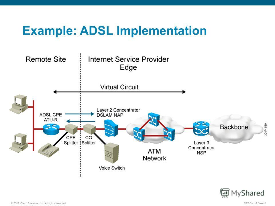 © 2007 Cisco Systems, Inc. All rights reserved.DESGN v2.04-5 Example: ADSL Implementation
