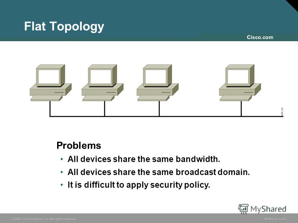 © 2005 Cisco Systems, Inc. All rights reserved.INTRO v2.15-3 Flat Topology Problems All devices share the same bandwidth. All devices share the same broadcast domain. It is difficult to apply security policy.
