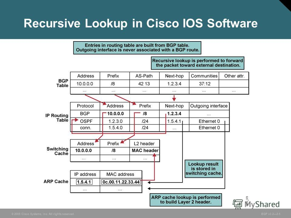 © 2005 Cisco Systems, Inc. All rights reserved. BGP v3.22-5 Recursive Lookup in Cisco IOS Software