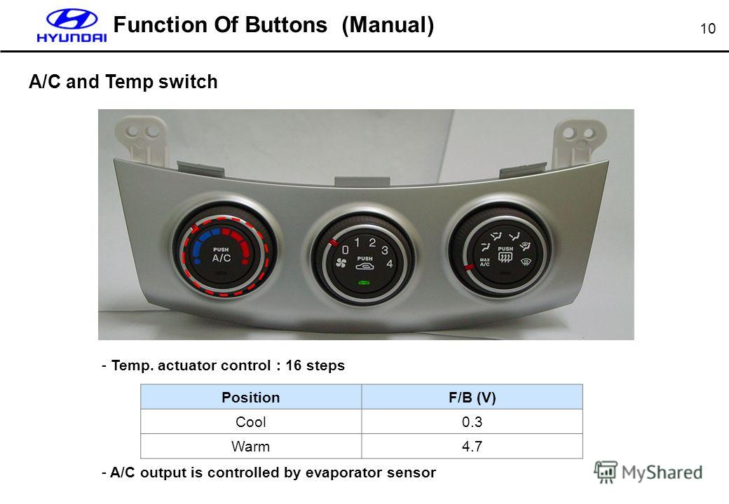 10 A/C and Temp switch Function Of Buttons (Manual) - Temp. actuator control : 16 steps - A/C output is controlled by evaporator sensor PositionF/B (V) Cool0.3 Warm4.7