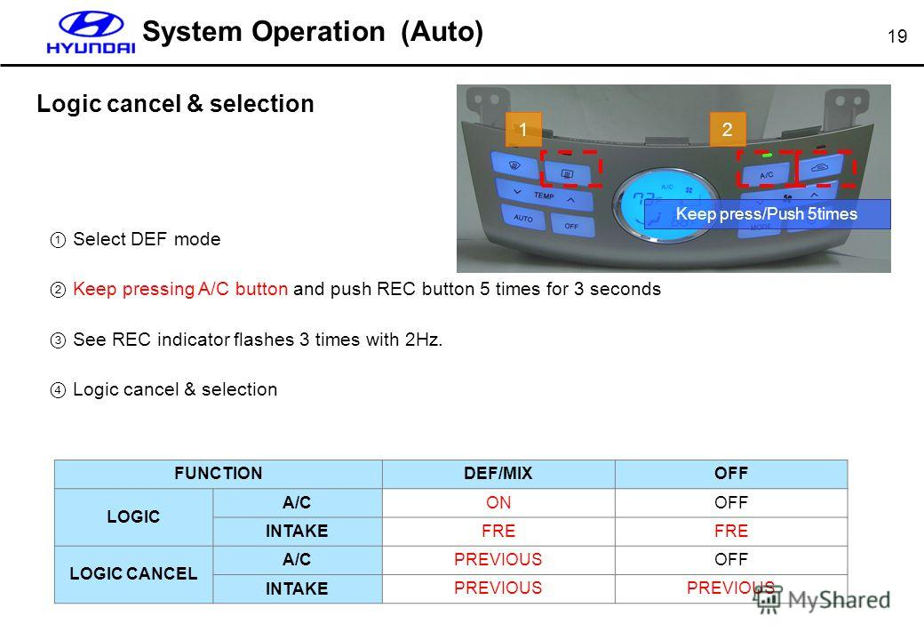 19 System Operation (Auto) Logic cancel & selection Select DEF mode Keep pressing A/C button and push REC button 5 times for 3 seconds See REC indicator flashes 3 times with 2Hz. Logic cancel & selection FUNCTIONDEF/MIXOFF LOGIC A/CONOFF INTAKEFRE LO