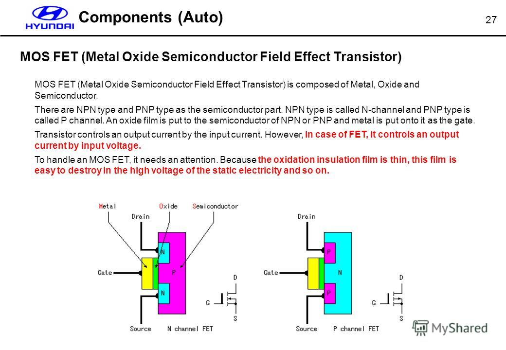 27 MOS FET (Metal Oxide Semiconductor Field Effect Transistor) Components (Auto) MOS FET (Metal Oxide Semiconductor Field Effect Transistor) is composed of Metal, Oxide and Semiconductor. There are NPN type and PNP type as the semiconductor part. NPN