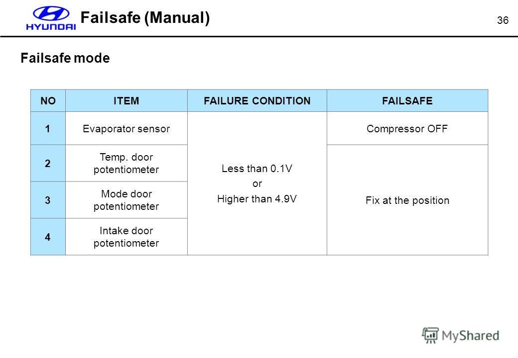 36 Failsafe (Manual) NOITEMFAILURE CONDITIONFAILSAFE 1Evaporator sensor Less than 0.1V or Higher than 4.9V Compressor OFF 2 Temp. door potentiometer Fix at the position 3 Mode door potentiometer 4 Intake door potentiometer Failsafe mode