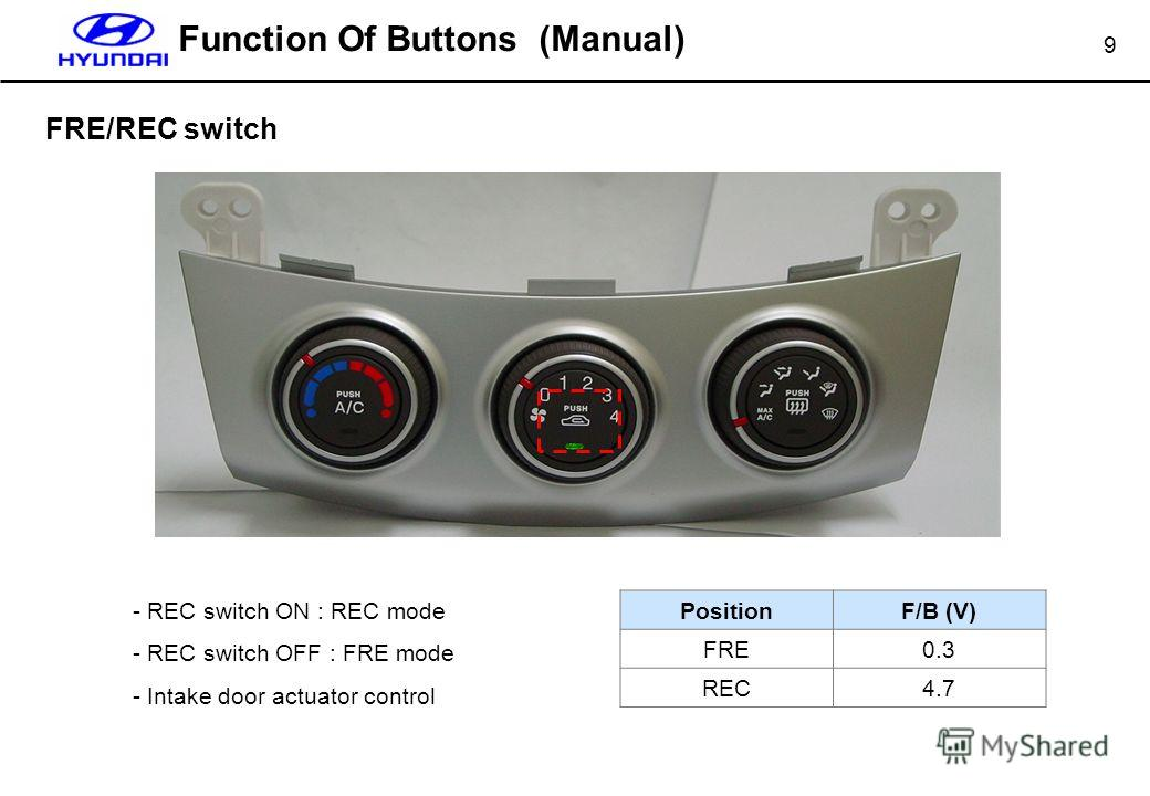 9 FRE/REC switch Function Of Buttons (Manual) - REC switch ON : REC mode - REC switch OFF : FRE mode - Intake door actuator control PositionF/B (V) FRE0.3 REC4.7