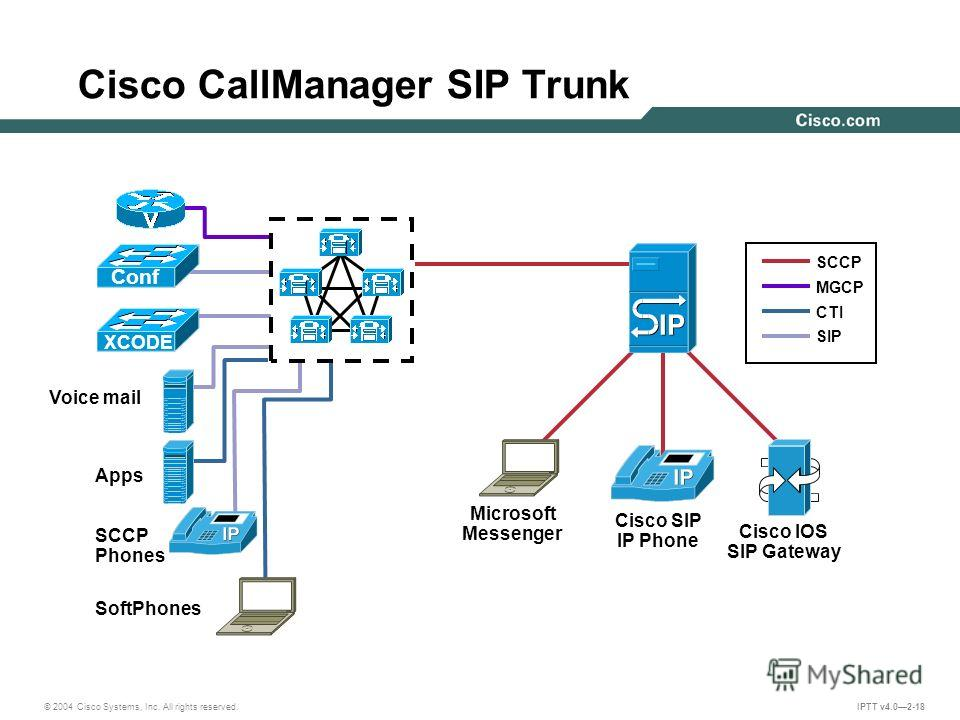 © 2004 Cisco Systems, Inc. All rights reserved. IPTT v4.02-18 Cisco CallManager SIP Trunk Cisco IOS SIP Gateway Microsoft Messenger Cisco SIP IP Phone Voice mail Apps SCCP Phones SoftPhones Conf XCODE SCCP MGCP CTI SIP