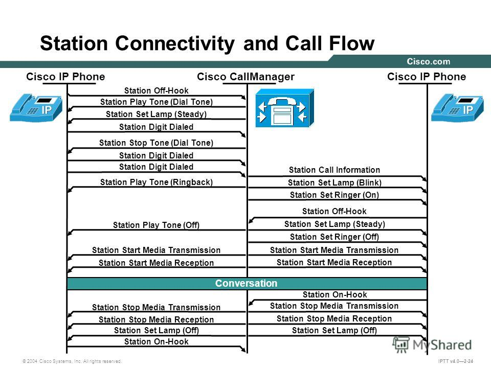 © 2004 Cisco Systems, Inc. All rights reserved. IPTT v4.02-24 Cisco IP Phone Cisco CallManager Cisco IP Phone Conversation Station Set Lamp (Off) Station Off-Hook Station Play Tone (Dial Tone) Station Digit Dialed Station Set Lamp (Steady) Station St
