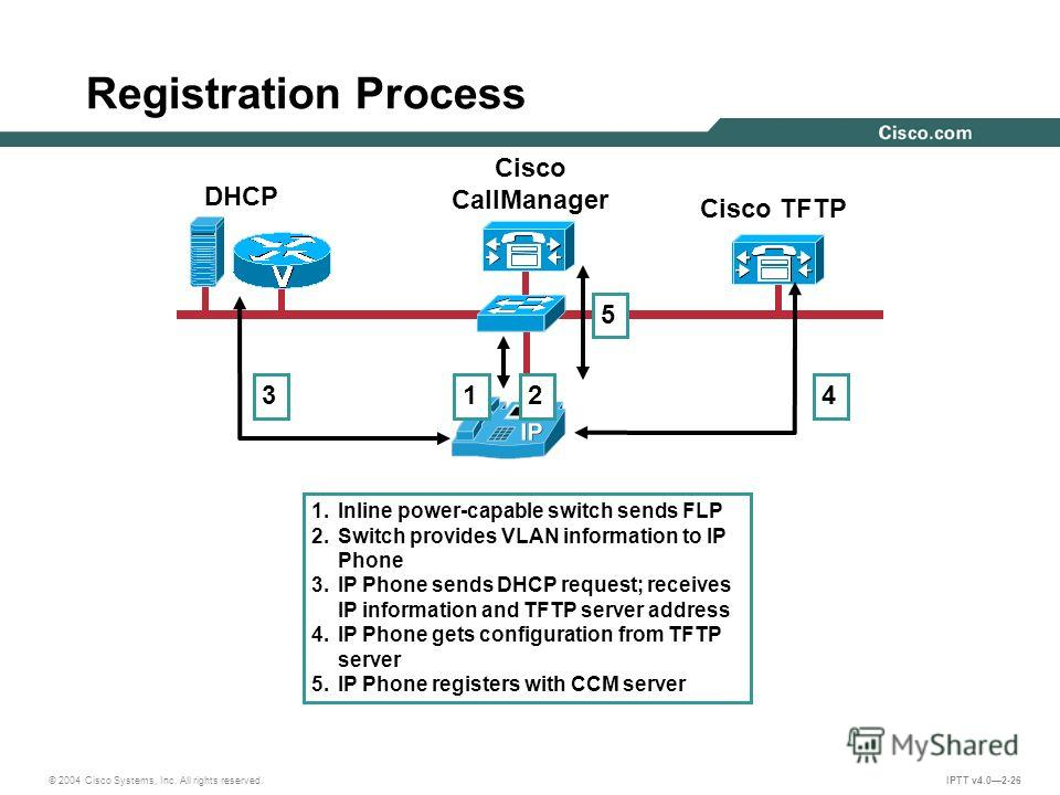 © 2004 Cisco Systems, Inc. All rights reserved. IPTT v4.02-26 Registration Process Cisco CallManager YEILD Cisco TFTP DHCP 1. Inline power-capable switch sends FLP 2. Switch provides VLAN information to IP Phone 3. IP Phone sends DHCP request; receiv