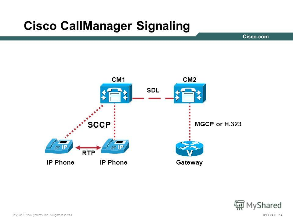 © 2004 Cisco Systems, Inc. All rights reserved. IPTT v4.02-4 MGCP or H.323 GatewayIP Phone SCCP CM2 RTP CM1 IP Phone SDL Cisco CallManager Signaling