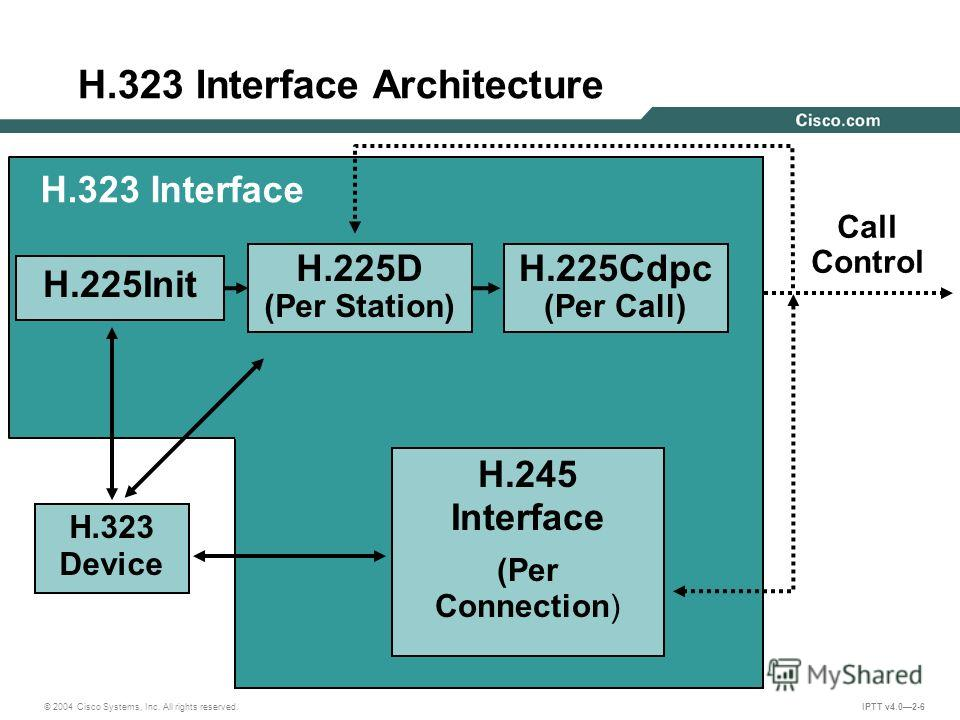© 2004 Cisco Systems, Inc. All rights reserved. IPTT v4.02-6 H.323 Interface Architecture H.323 Interface H.225Cdpc (Per Call) H.323 Device Call Control H.245 Interface (Per Connection) H.225Init H.225D (Per Station)