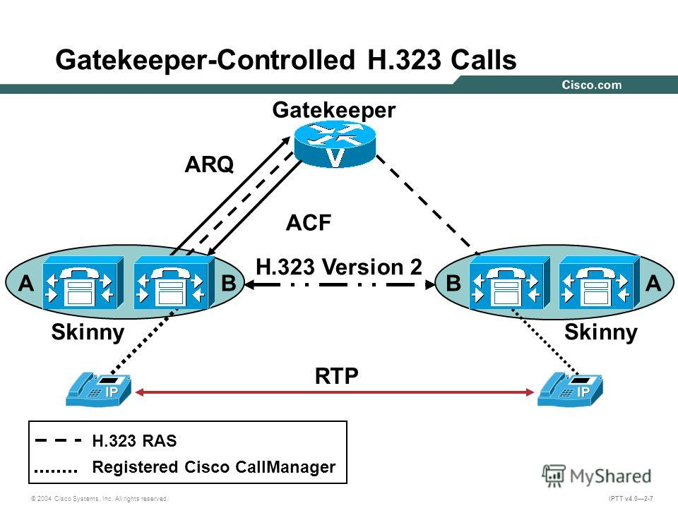 © 2004 Cisco Systems, Inc. All rights reserved. IPTT v4.02-7 Gatekeeper-Controlled H.323 Calls BA Gatekeeper H.323 RAS Registered Cisco CallManager AB H.323 Version 2 ARQ ACF Skinny RTP