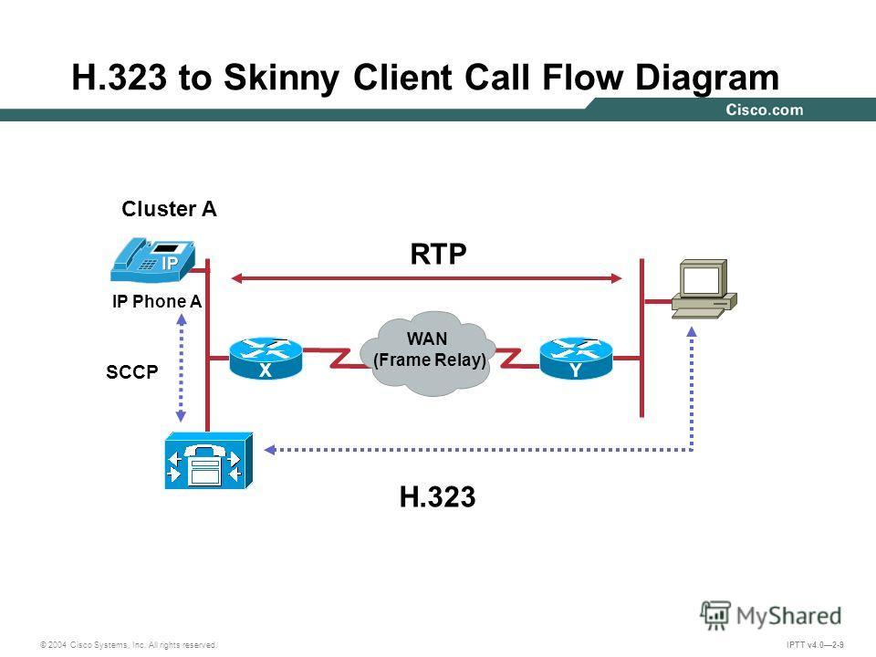 © 2004 Cisco Systems, Inc. All rights reserved. IPTT v4.02-9 RTP H.323 IP Phone A SCCP Cluster A XY WAN (Frame Relay) H.323 to Skinny Client Call Flow Diagram