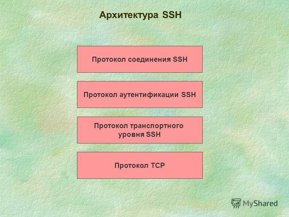Архитектура SSН Протокол соединения SSH Протокол аутентификации SSH Протокол транспортного уровня SSH Протокол TCP