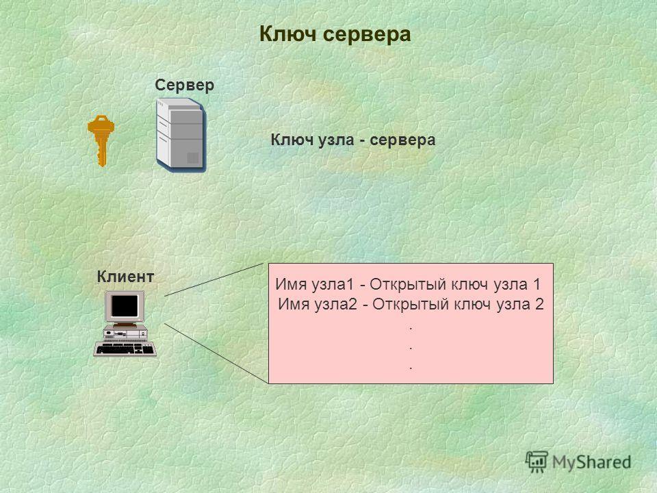 Сервер Ключ сервера Ключ узла - сервера Клиент Имя узла 1 - Открытый ключ узла 1 Имя узла 2 - Открытый ключ узла 2.