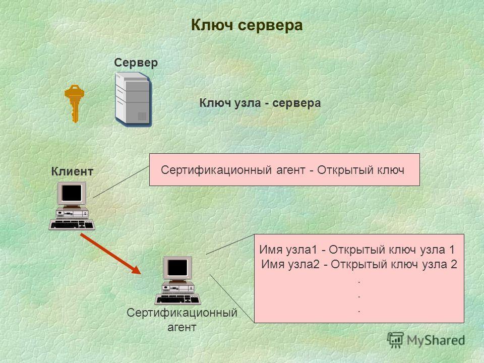 Сервер Ключ сервера Ключ узла - сервера Клиент Сертификационный агент - Открытый ключ Имя узла 1 - Открытый ключ узла 1 Имя узла 2 - Открытый ключ узла 2. Сертификационный агент