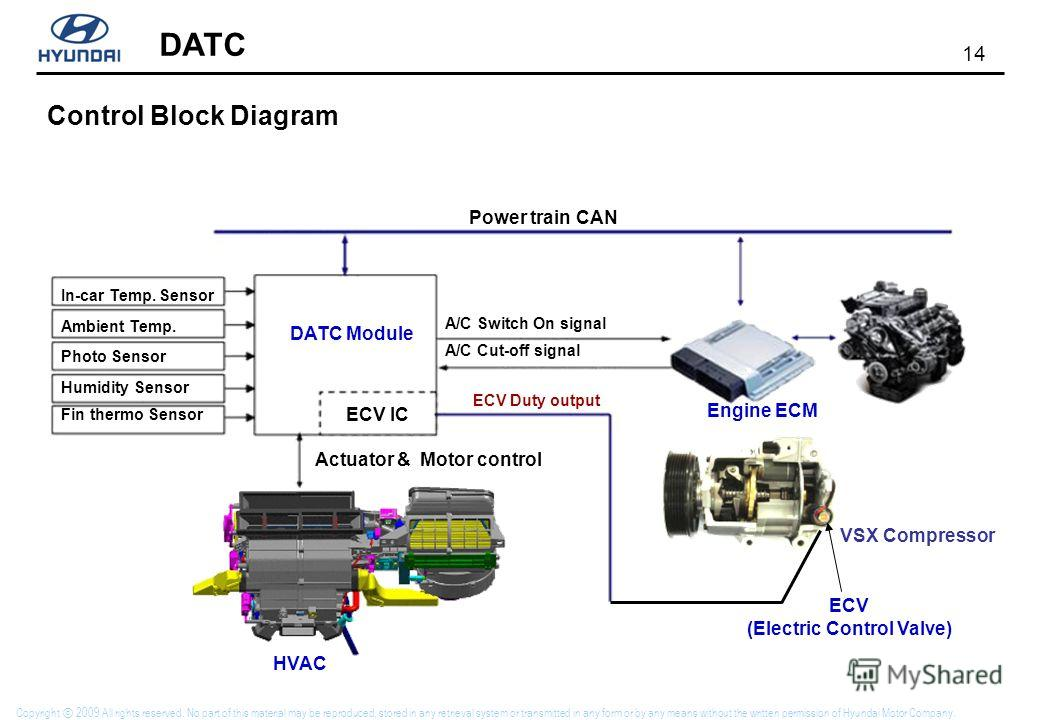 14 DATC Copyright 2009 All rights reserved. No part of this material may be reproduced, stored in any retrieval system or transmitted in any form or by any means without the written permission of Hyundai Motor Company. Control Block Diagram ECV (Elec