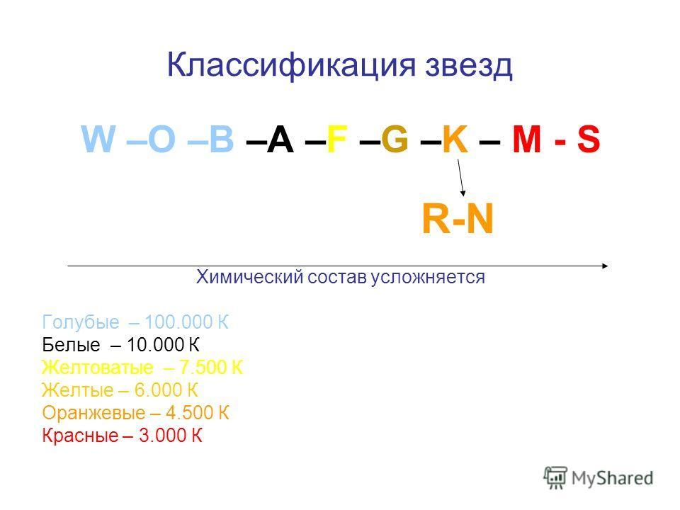 Классификация звезд W –O –B –A –F –G –K – M - S R-N Химический состав усложняется Голубые – 100.000 К Белые – 10.000 К Желтоватые – 7.500 К Желтые – 6.000 К Оранжевые – 4.500 К Красные – 3.000 К