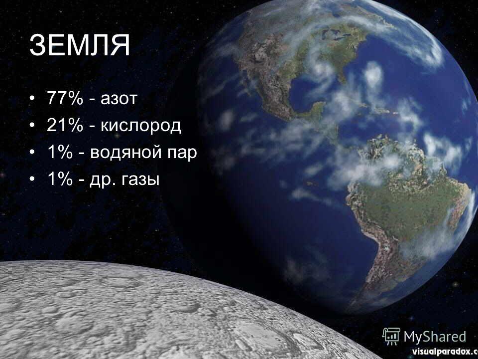 ЗЕМЛЯ 77% - азот 21% - кислород 1% - водяной пар 1% - др. газы