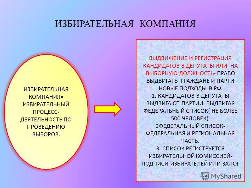 ИЗБИРАТЕЛЬНАЯ КОМПАНИЯ ИЗБИРАТЕЛЬНАЯ КОМПАНИЯ= ИЗБИРАТЕЛЬНЫЙ ПРОЦЕСС- ДЕЯТЕЛЬНОСТЬ ПО ПРОВЕДЕНИЮ ВЫБОРОВ. ВЫДВИЖЕНИЕ И РЕГИСТРАЦИЯ КАНДИДАТОВ В ДЕПУТАТЫ ИЛИ НА ВЫБОРНУЮ ДОЛЖНОСТЬ- ПРАВО ВЫДВИГАТЬ ГРАЖДАНЕ И ПАРТИ НОВЫЕ ПОДХОДЫ В РФ. 1. КАНДИДАТОВ В Д