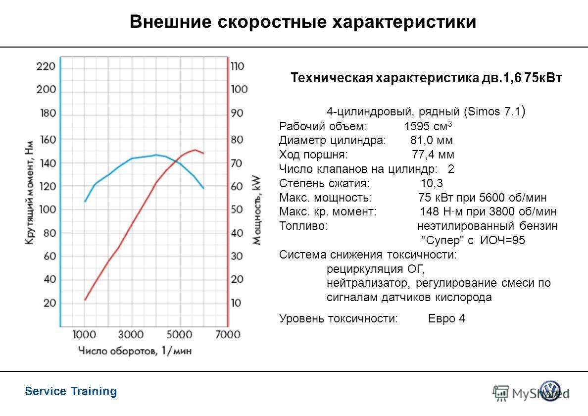 Service Training Внешние скоростные характеристики Техническая характеристика дв.1,6 75 к Вт 4-цилиндровый, рядный (Simos 7.1 ) Рабочий объем: 1595 см 3 Диаметр цилиндра: 81,0 мм Ход поршня: 77,4 мм Число клапанов на цилиндр: 2 Степень сжатия: 10,3 М