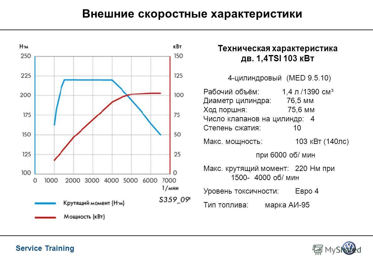 Service Training Внешние скоростные характеристики Техническая характеристика дв. 1,4TSI 103 к Вт 4-цилиндровый (MED 9.5.10) Рабочий объём: 1,4 л /1390 см³ Диаметр цилиндра: 76,5 мм Ход поршня: 75,6 мм Число клапанов на цилиндр: 4 Степень сжатия: 10