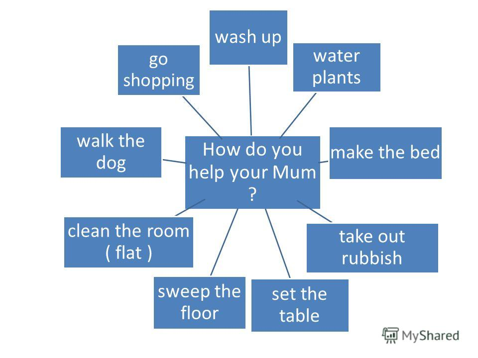 How do you help your Mum ? wash up water plants make the bed take out rubbish set the table sweep the floor clean the room ( flat ) walk the dog go shopping