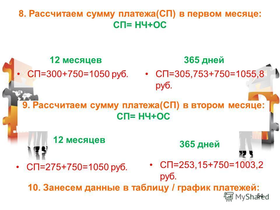 8. Рассчитаем сумму платежа(СП) в первом месяце: СП= НЧ+ОС СП=300+750=1050 руб.СП=305,753+750=1055,8 руб. 12 месяцев 365 дней 9. Рассчитаем сумму платежа(СП) в втором месяце: СП= НЧ+ОС 12 месяцев 365 дней СП=275+750=1050 руб. СП=253,15+750=1003,2 руб