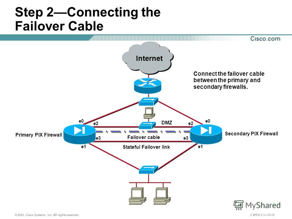 © 2003, Cisco Systems, Inc. All rights reserved. CSPFA 3.113-13 Step 2Connecting the Failover Cable Failover cable Stateful Failover link DMZ e0 e1 e2 e3 e1 e2 Connect the failover cable between the primary and secondary firewalls. Secondary PIX Fire
