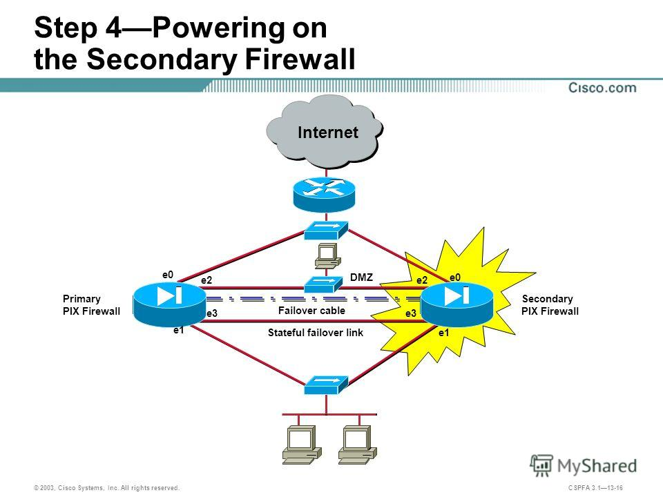 © 2003, Cisco Systems, Inc. All rights reserved. CSPFA 3.113-16 Step 4Powering on the Secondary Firewall Failover cable Stateful failover link DMZ e0 e1 e2 e3 e1 e2 Secondary PIX Firewall Primary PIX Firewall Internet