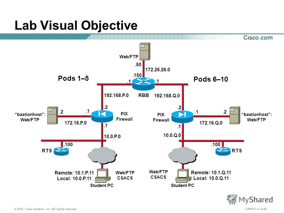 © 2003, Cisco Systems, Inc. All rights reserved. CSPFA 3.18-26 192.168.Q.0 192.168.P.0 Lab Visual Objective Student PC.2.1 Student PC PIX Firewall Web/FTP CSACS.1.2.1 PIX Firewall.1 Remote: 10.1.P.11 Local: 10.0.P.11 Remote: 10.1.Q.11 Local: 10.0.Q.1
