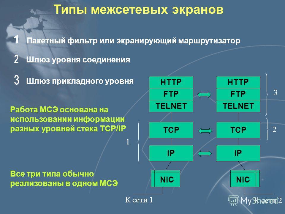 Типы межсетевых экранов Пакетный фильтр или экранирующий маршрутизатор Шлюз уровня соединения Шлюз прикладного уровня FTP TCP IP NIC TELNET HTTP FTP TCP IP TELNET HTTP 1 2 3 Все три типа обычно реализованы в одном МСЭ К сети 1 К сети 2 Работа МСЭ осн