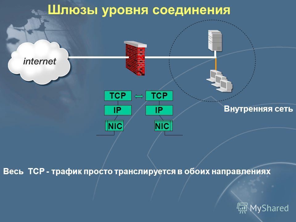 Шлюзы уровня соединения Весь ТСР - трафик просто транслируется в обоих направлениях TCP IP NIC TCP IP Внутренняя сеть