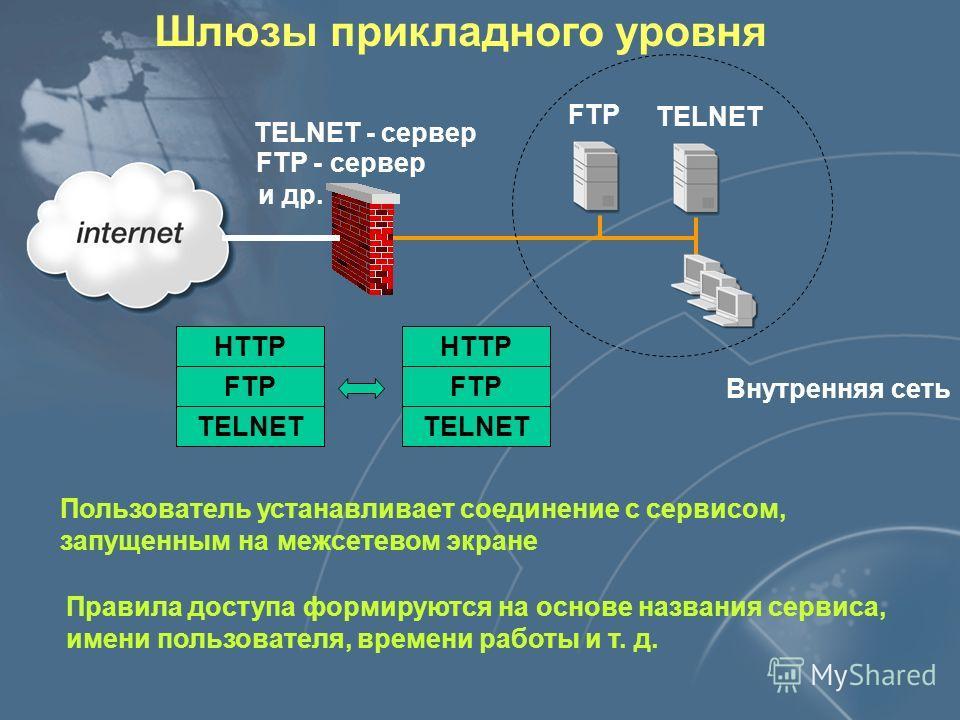 Шлюзы прикладного уровня Внутренняя сеть TELNET - сервер FTP - сервер и др. FTP TELNET Пользователь устанавливает соединение с сервисом, запущенным на межсетевом экране Правила доступа формируются на основе названия сервиса, имени пользователя, време