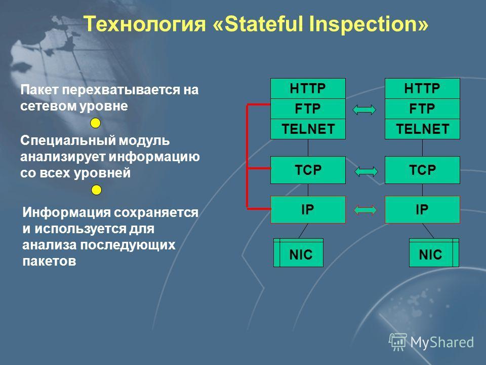 Технология «Stateful Inspection» FTP TCP IP NIC TELNET HTTP FTP TCP IP TELNET HTTP Пакет перехватывается на сетевом уровне Специальный модуль анализирует информацию со всех уровней Информация сохраняется и используется для анализа последующих пакетов