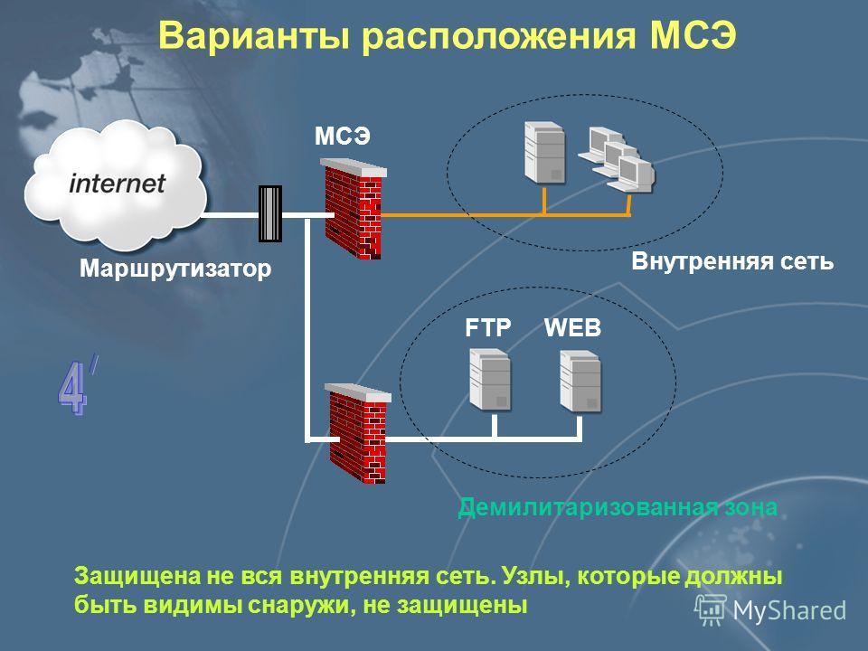Варианты расположения МСЭ Внутренняя сеть Маршрутизатор Защищена не вся внутренняя сеть. Узлы, которые должны быть видимы снаружи, не защищены МСЭ FTPWEB Демилитаризованная зона