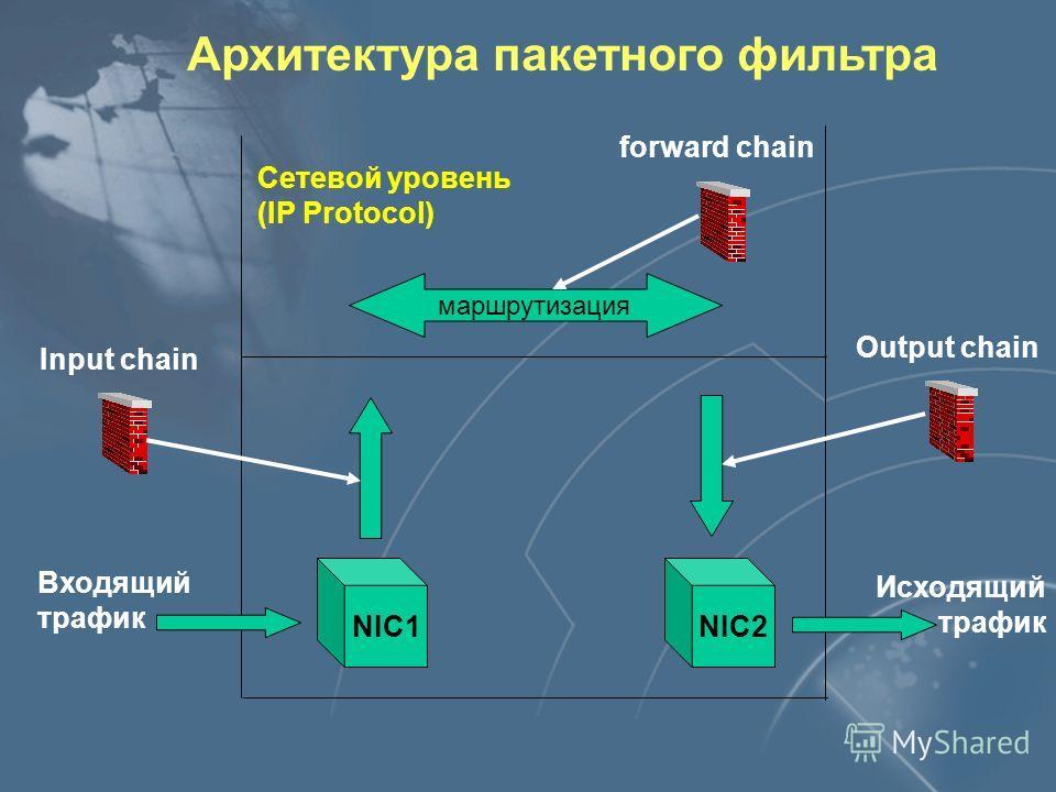 Архитектура пакетного фильтра Сетевой уровень (IP Protocol) Input chain NIC1NIC2 Output chain маршрутизация forward chain Входящий трафик Исходящий трафик