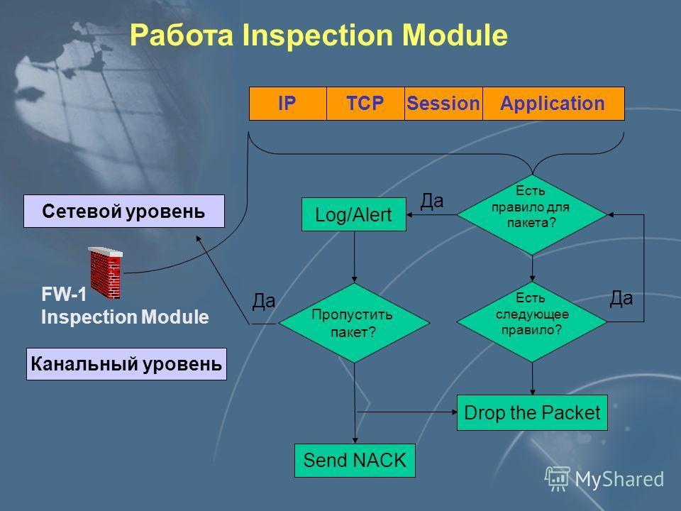 Работа Inspection Module IPTCPSessionApplication FW-1 Inspection Module Сетевой уровень Канальный уровень Есть правило для пакета? Log/Alert Пропустить пакет? Есть следующее правило? Send NACK Drop the Packet Да