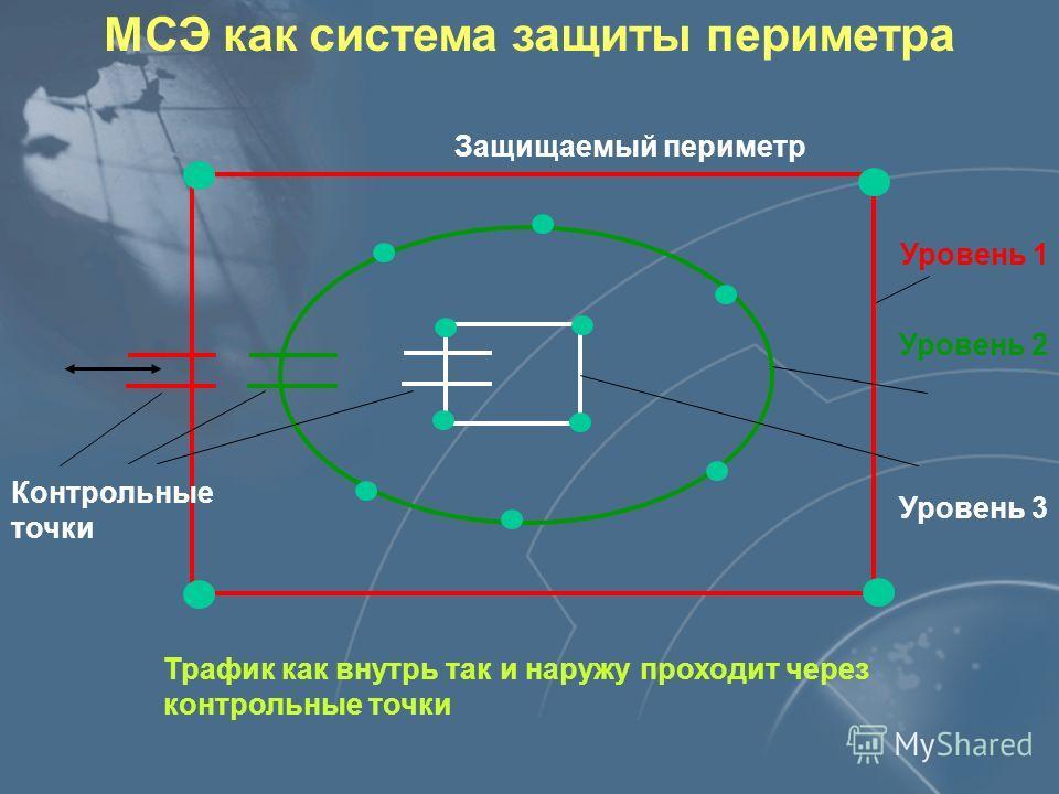 МСЭ как система защиты периметра Уровень 1 Уровень 3 Уровень 2 Контрольные точки Трафик как внутрь так и наружу проходит через контрольные точки Защищаемый периметр