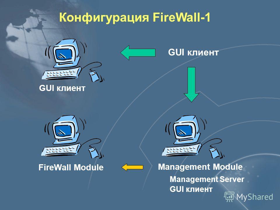Конфигурация FireWall-1 Management Module FireWall Module GUI клиент Management Server GUI клиент