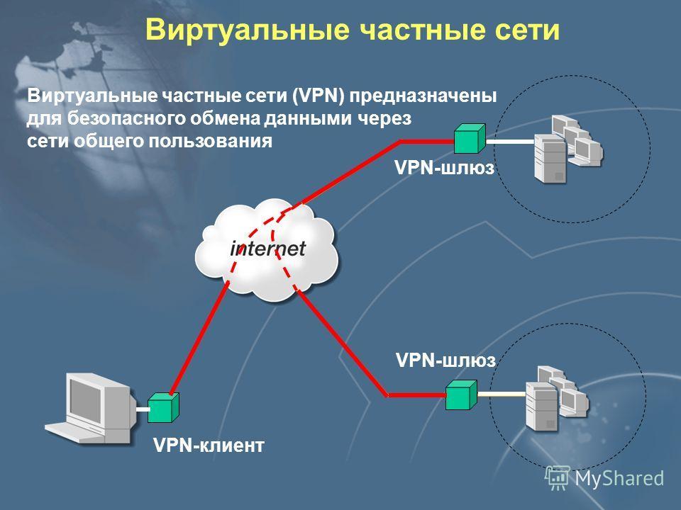 Виртуальные частные сети Виртуальные частные сети (VPN) предназначены для безопасного обмена данными через сети общего пользования VPN-шлюз VPN-клиент
