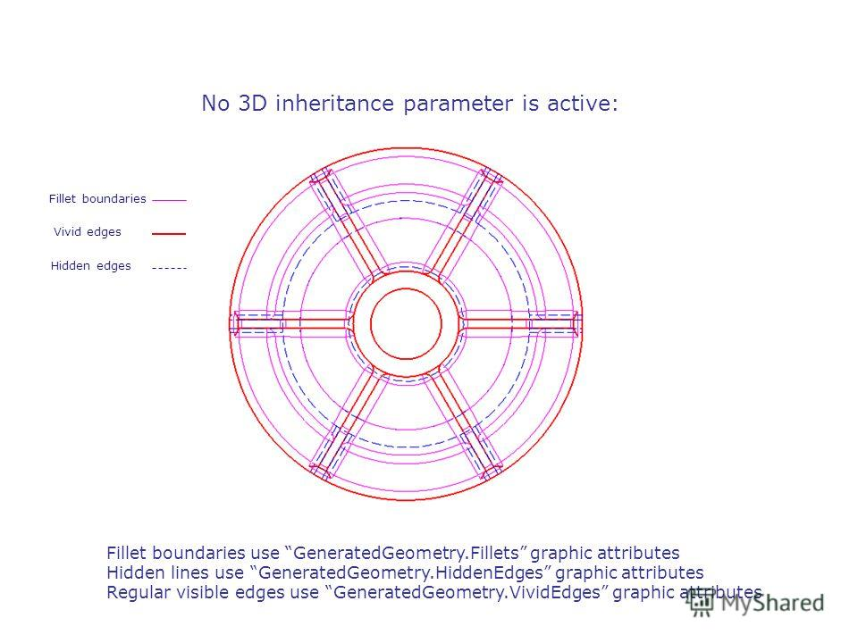 No 3D inheritance parameter is active: Fillet boundaries use GeneratedGeometry.Fillets graphic attributes Hidden lines use GeneratedGeometry.HiddenEdges graphic attributes Regular visible edges use GeneratedGeometry.VividEdges graphic attributes Vivi