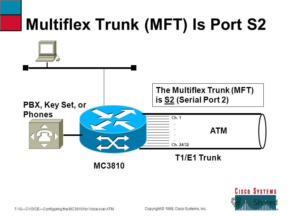 7-12CVOICEConfiguring the MC3810 for Voice over ATM Copyright © 1998, Cisco Systems, Inc. Multiflex Trunk (MFT) Is Port S2 MC3810 PBX, Key Set, or Phones The Multiflex Trunk (MFT) is S2 (Serial Port 2) T1/E1 Trunk ATM Ch. 1.... Ch. 24/32
