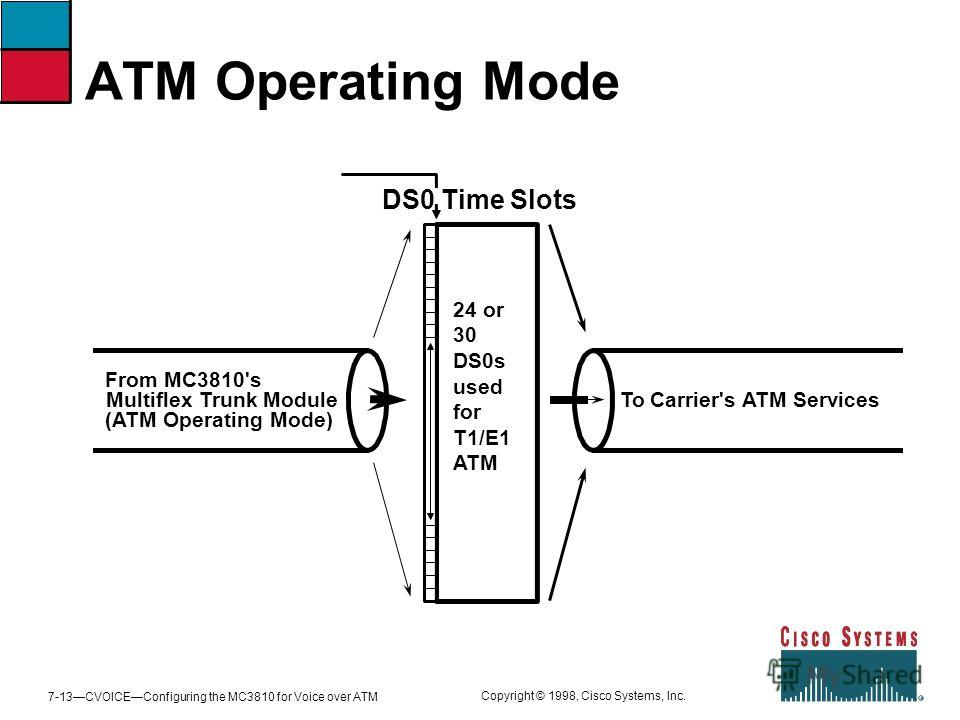 7-13CVOICEConfiguring the MC3810 for Voice over ATM Copyright © 1998, Cisco Systems, Inc. ATM Operating Mode DS0 Time Slots From MC3810's Multiflex Trunk Module (ATM Operating Mode) To Carrier's ATM Services 24 or 30 DS0s used for T1/E1 ATM